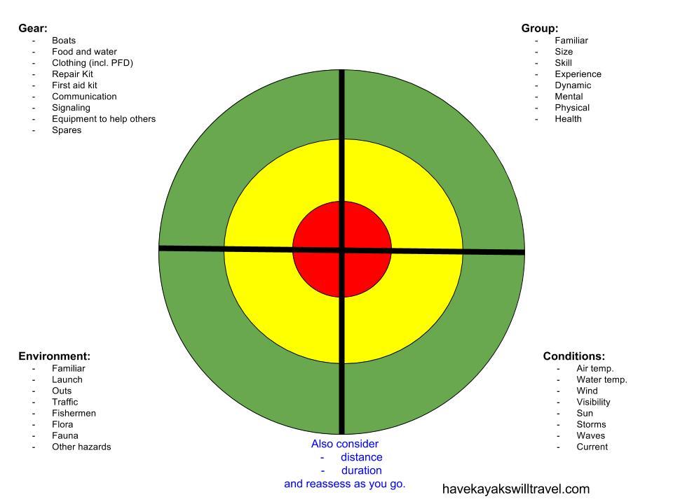 Risk assessment (2)